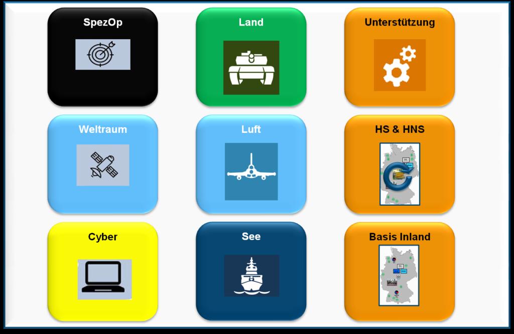 Die Dimensionen im Fähigkeitsprofil der Bundeswehr