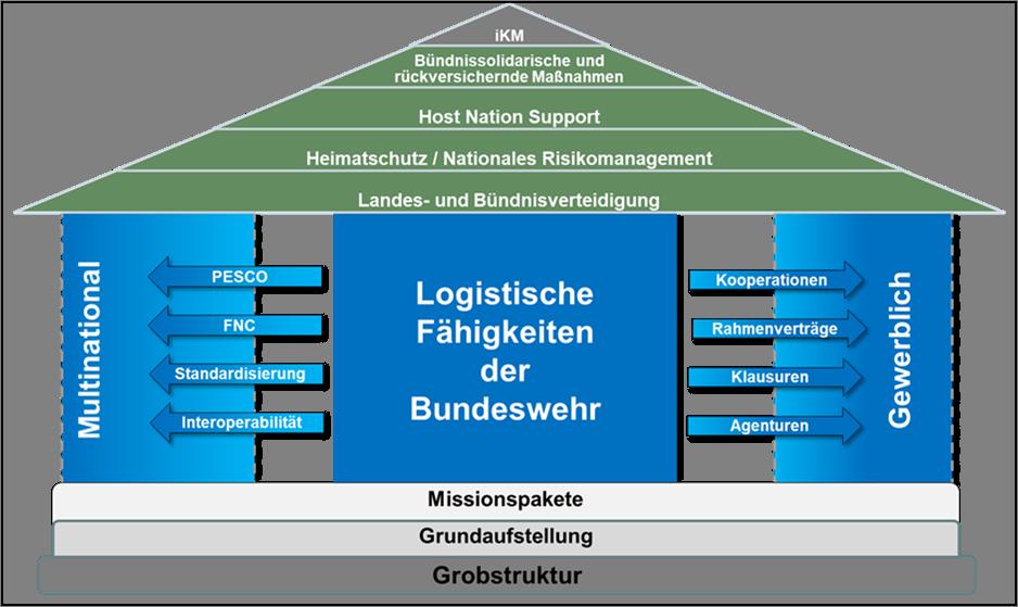 Haus der Logistik
