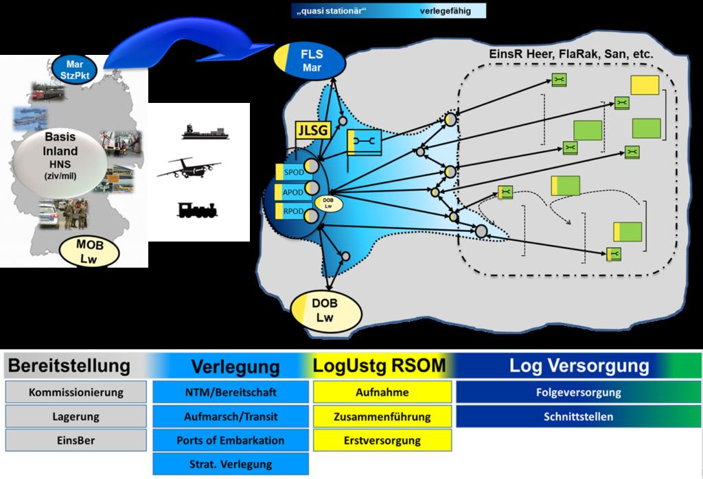 Wirkung des Logistischen Systems