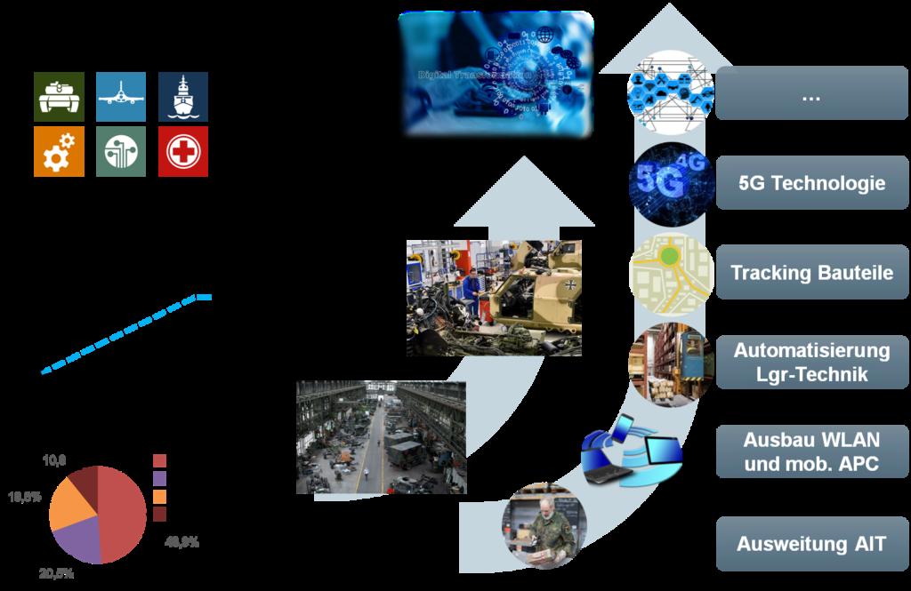 Parameter der Digitalisierung in der Zentrallogistik