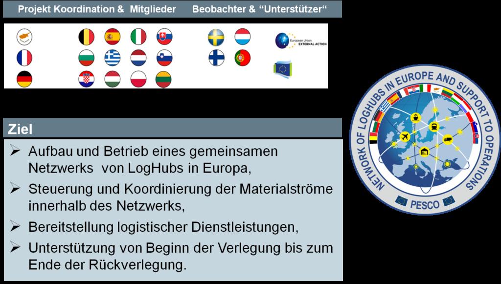 Multinationale Zusammenarbeit am Beispiel PESCO