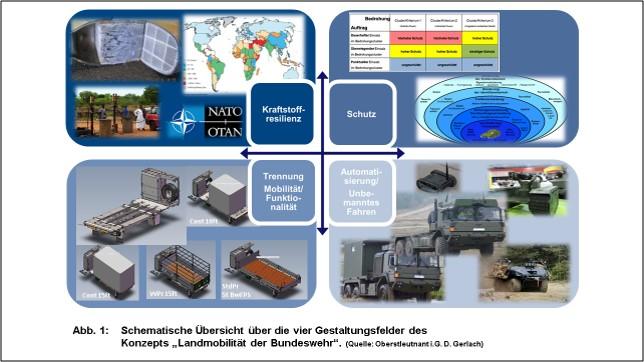 Blauer Bund Die vier Gestaltungsfelder des Konzepts Landmobilität der Bundeswehr