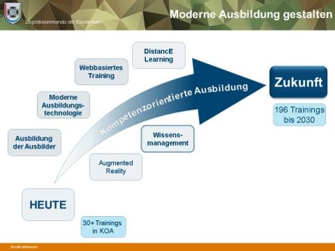 Blauer Bund Gestaltungsfelder Moderner Ausbildung
