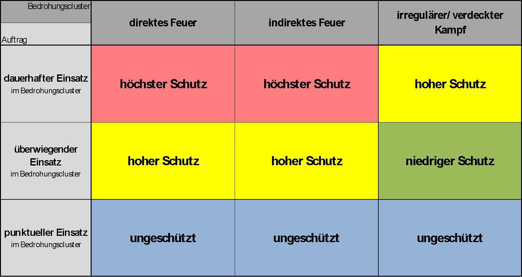 Schutzbedarfsmatrix für Landfahrzeuge der Bundeswehr